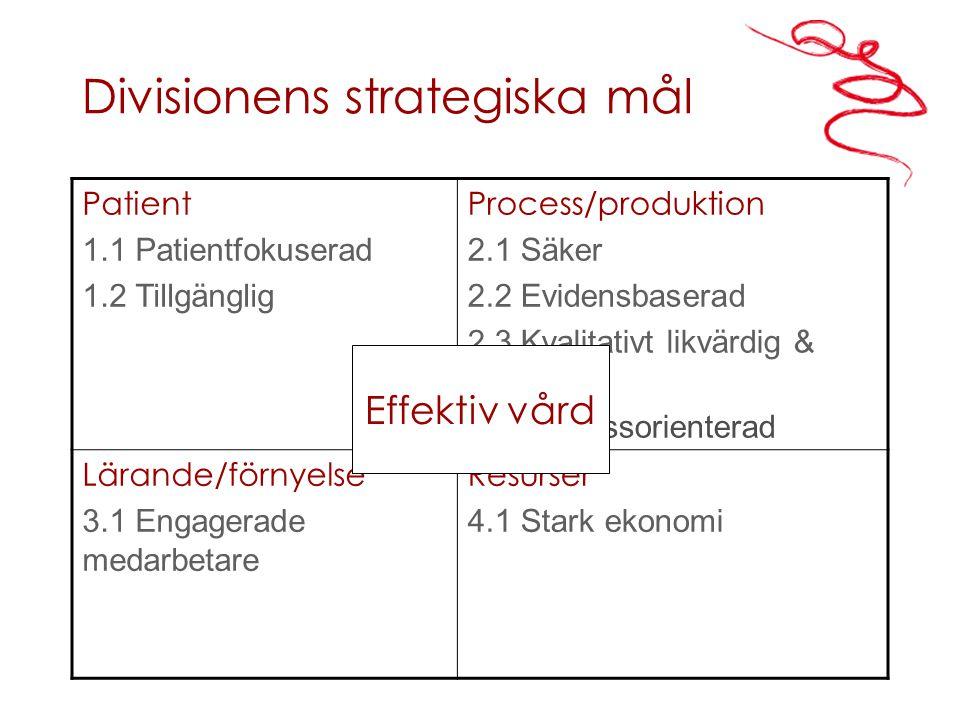 Divisionens strategiska mål Patient 1.1 Patientfokuserad 1.2 Tillgänglig Process/produktion 2.1 Säker 2.2 Evidensbaserad 2.3 Kvalitativt likvärdig & jämlik 2.4 Processorienterad Lärande/förnyelse 3.1 Engagerade medarbetare Resurser 4.1 Stark ekonomi Effektiv vård