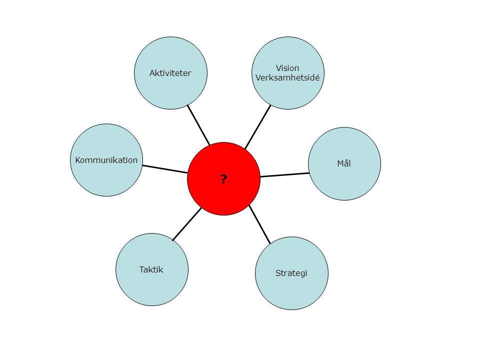 Aktiviteter Kommunikation Taktik Vision Verksamhetsidé Strategi ? Mål