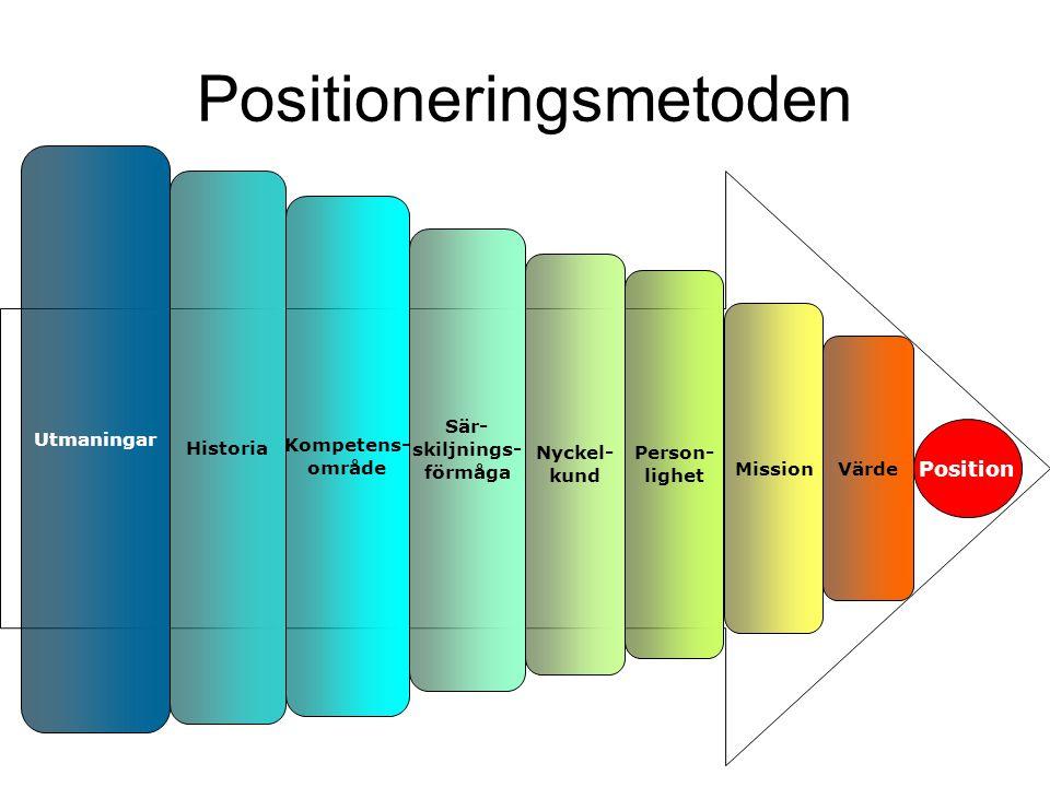 Positioneringsmetoden Historia Kompetens- område Sär- skiljnings- förmåga Nyckel- kund Person- lighet Mission Värde Utmaningar Position