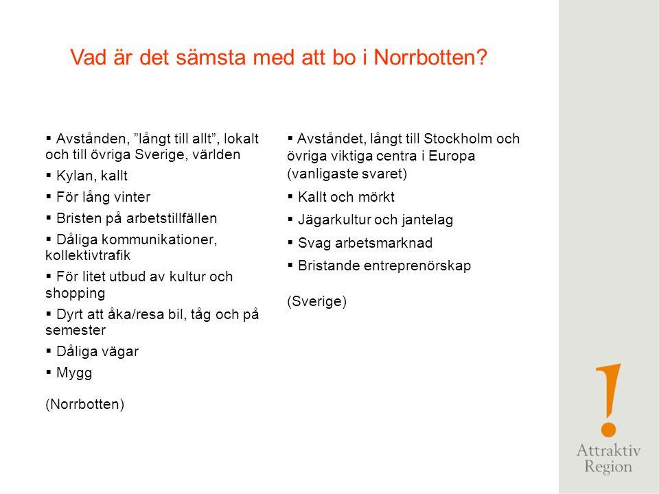 Sverige procent 2007 Norrbotten procent 2008 Norrbotten har ett rikt utbud för upplevelser och turister8285 I Norrbotten finns tillgång till bra högskoleutbildning70 Norrbotten har ett starkt näringsliv6471 I Norrbotten finns ett rikt utbud av musik, konst och teater 6462 I Norrbotten är människor öppna för förändring och utveckling 6362 I Norrbotten lever män och kvinnor jämställt6061 Det finns gott om arbetstillfällen i Norrbotten4456 Attraktionsfaktorer