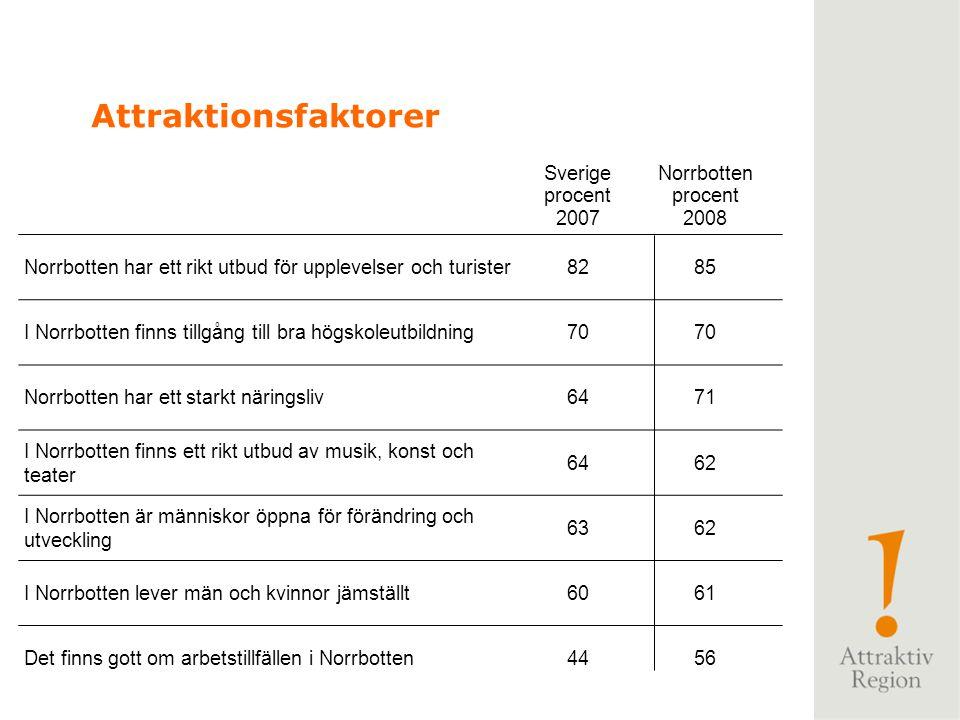 Sverige procent 2007 Norrbotten procent 2008 Norrbotten har ett rikt utbud för upplevelser och turister8285 I Norrbotten finns tillgång till bra högsk