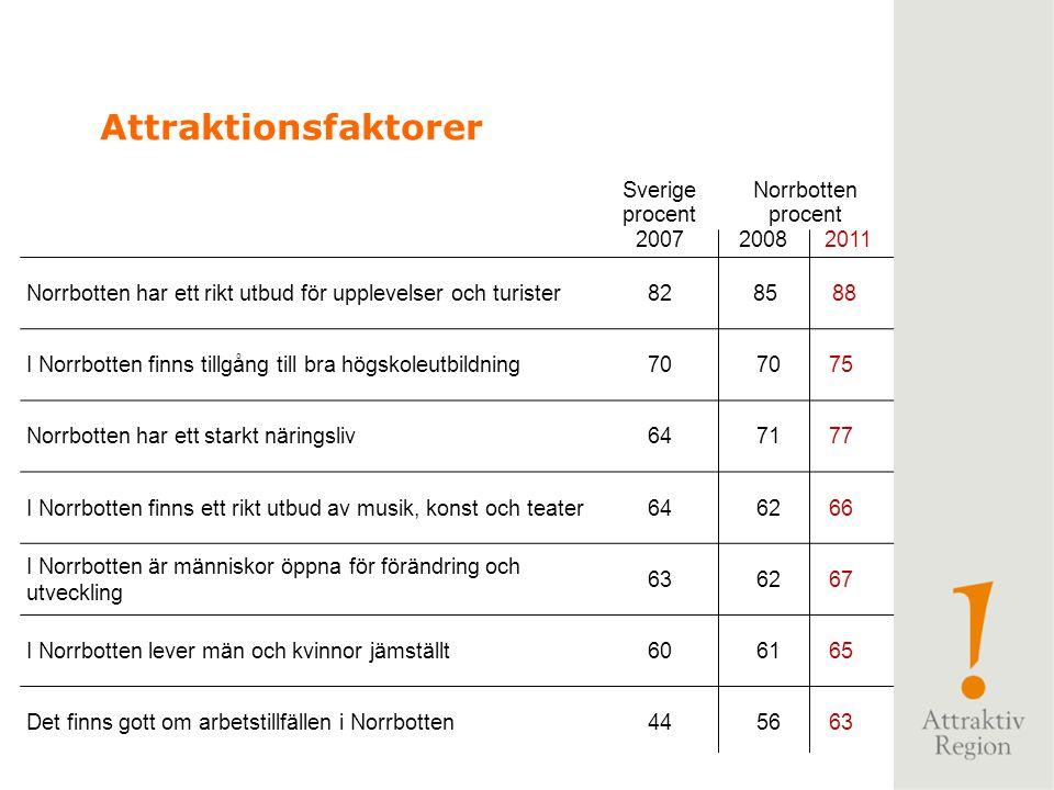 Sverige procent 2007 Norrbotten procent 2008 2011 Norrbotten har ett rikt utbud för upplevelser och turister8285 88 I Norrbotten finns tillgång till b