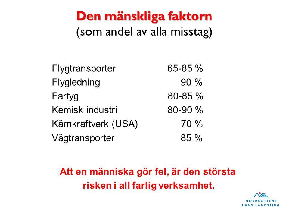 Den mänskliga faktorn Den mänskliga faktorn (som andel av alla misstag) Flygtransporter 65-85 % Flygledning 90 % Fartyg 80-85 % Kemisk industri80-90 % Kärnkraftverk (USA) 70 % Vägtransporter 85 % Att en människa gör fel, är den största risken i all farlig verksamhet.