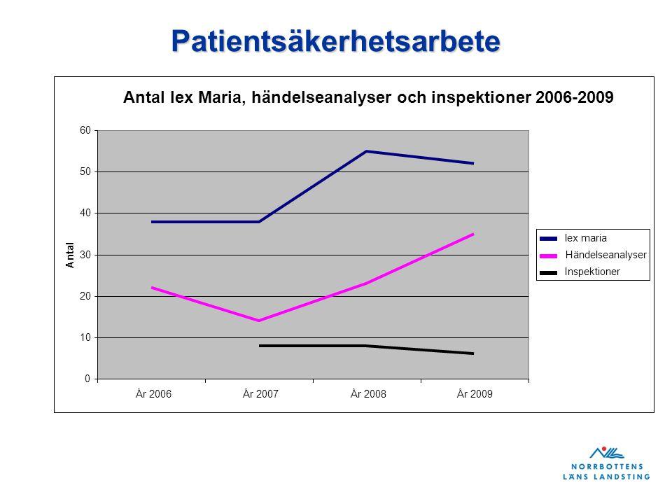 Patientsäkerhetsarbete Antal lex Maria, händelseanalyser och inspektioner 2006-2009 0 10 20 30 40 50 60 År 2006År 2007År 2008År 2009 Antal lex maria H