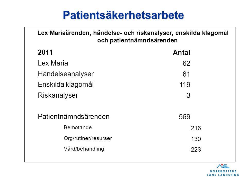 Patientsäkerhetsarbete Lex Mariaärenden, händelse- och riskanalyser, enskilda klagomål och patientnämndsärenden 2011Antal Lex Maria 62 Händelseanalyse