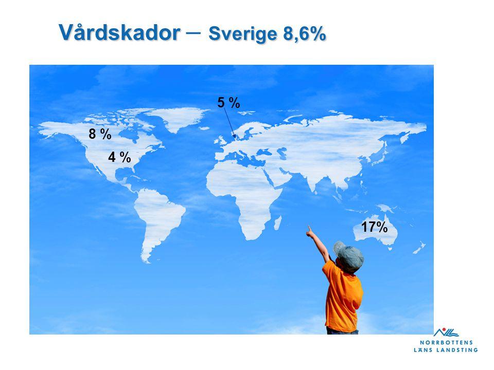 Vårdskador Sverige 8,6% Vårdskador – Sverige 8,6% 8 % 4 % 5 % 17%