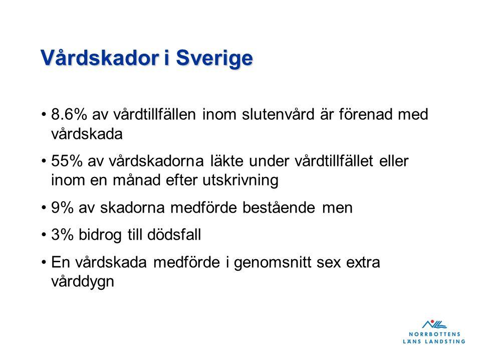 Vårdskador i Sverige 8.6% av vårdtillfällen inom slutenvård är förenad med vårdskada 55% av vårdskadorna läkte under vårdtillfället eller inom en månad efter utskrivning 9% av skadorna medförde bestående men 3% bidrog till dödsfall En vårdskada medförde i genomsnitt sex extra vårddygn
