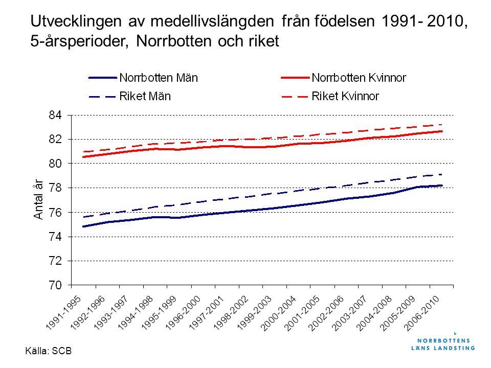 Utvecklingen av medellivslängden från födelsen 1991- 2010, 5-årsperioder, Norrbotten och riket Källa: SCB