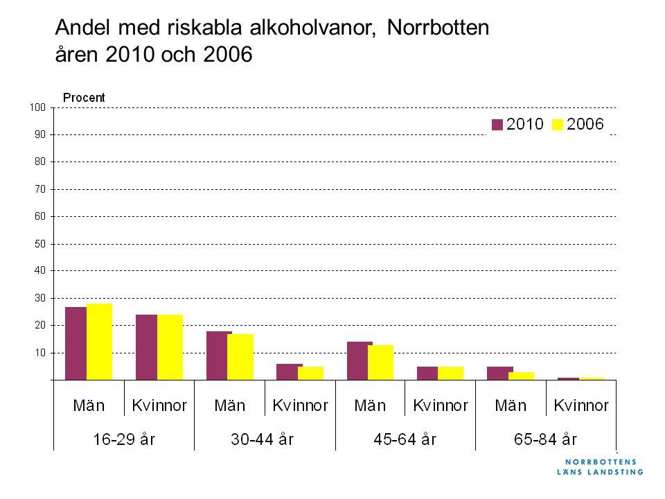 Andel med riskabla alkoholvanor, Norrbotten åren 2010 och 2006