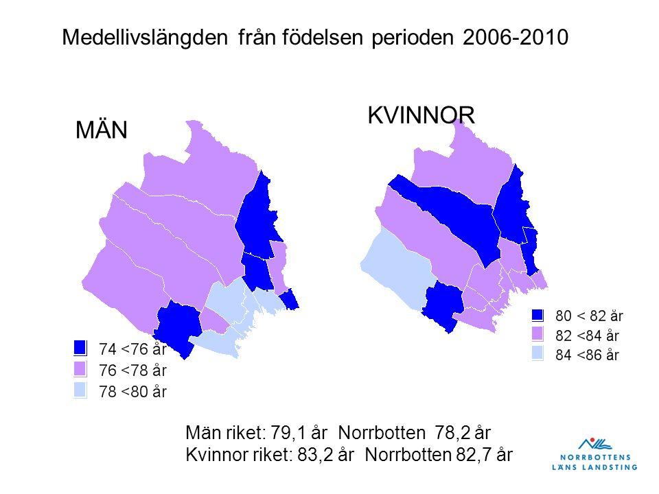 Källa: Socialstyrelsen Dödsorsaker 2009 Dödligheten i Norrbotten i förhållande till riksgenomsnittet 2009 Mått: åldersstandardiserade dödstal
