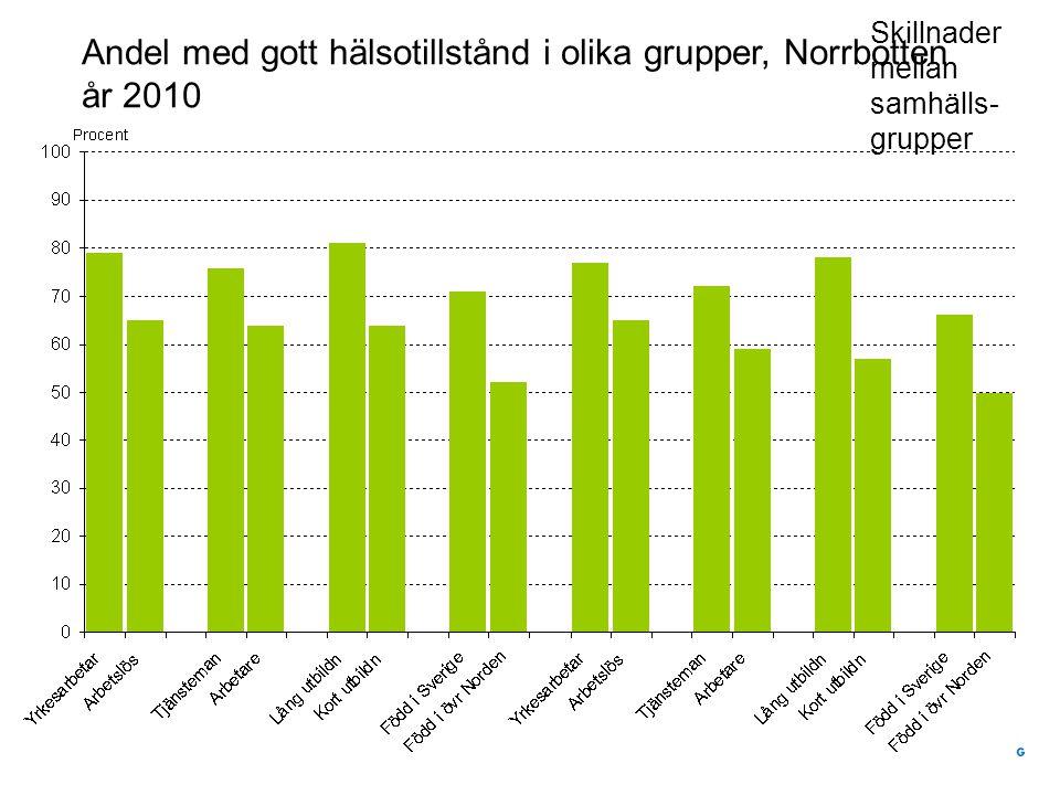 Andel med gott hälsotillstånd i olika grupper, Norrbotten år 2010 Skillnader mellan samhälls- grupper
