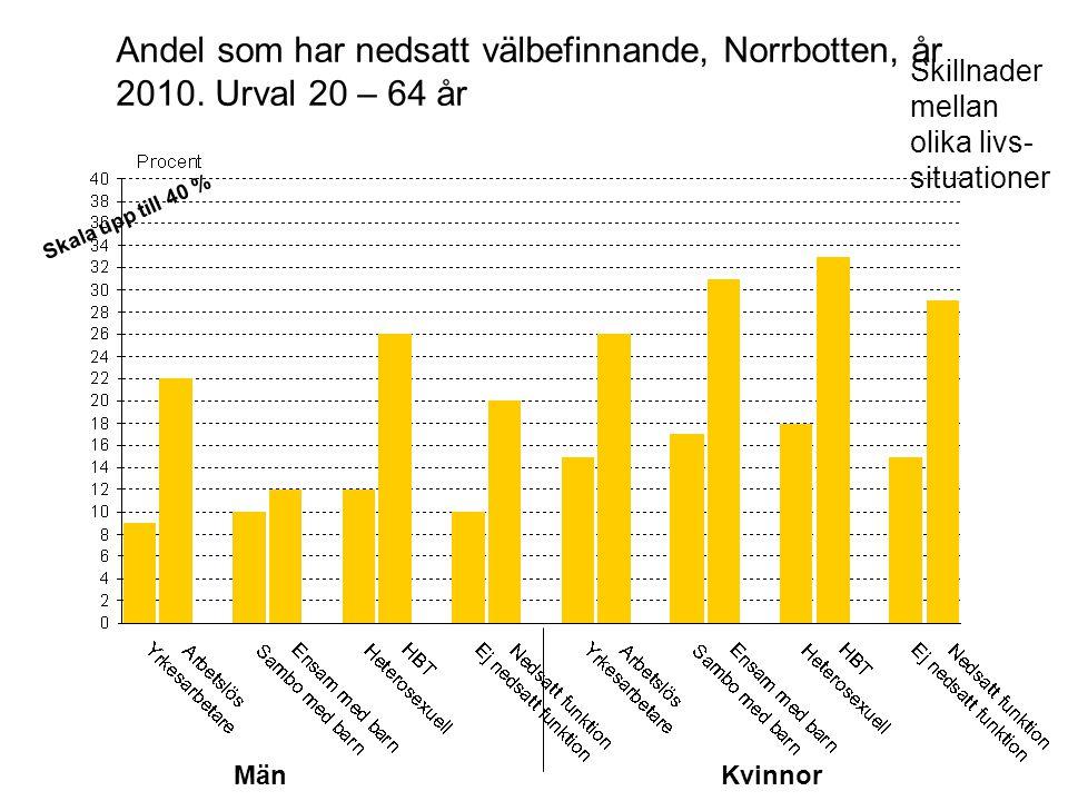 MänKvinnor Andel som har nedsatt välbefinnande, Norrbotten, år 2010. Urval 20 – 64 år Skillnader mellan olika livs- situationer Skala upp till 40 %