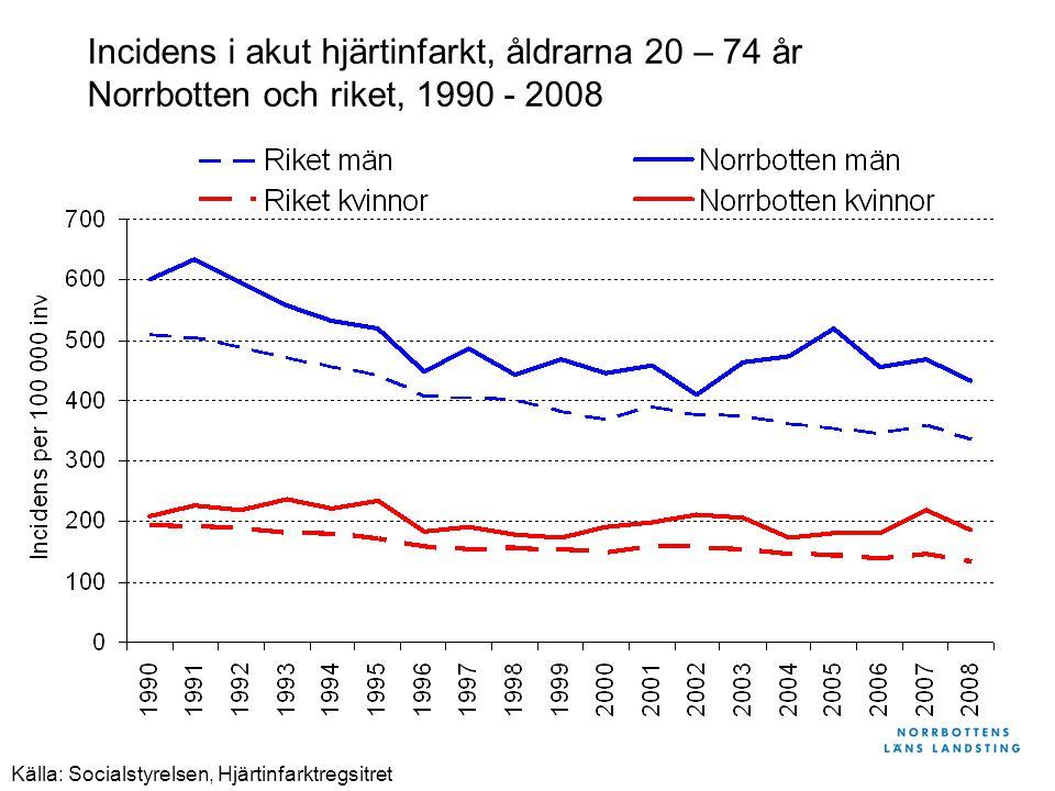 Källa: Socialstyrelsen, Hjärtinfarktregsitret Incidens i akut hjärtinfarkt, åldrarna 20 – 74 år Norrbotten och riket, 1990 - 2008
