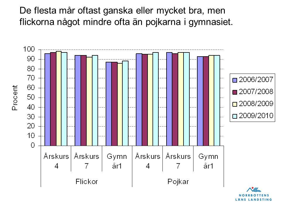 Andel med svår värk i rörelseorganen, Norrbotten och riket, år 2010 Källa: Hälsa på lika villkor?