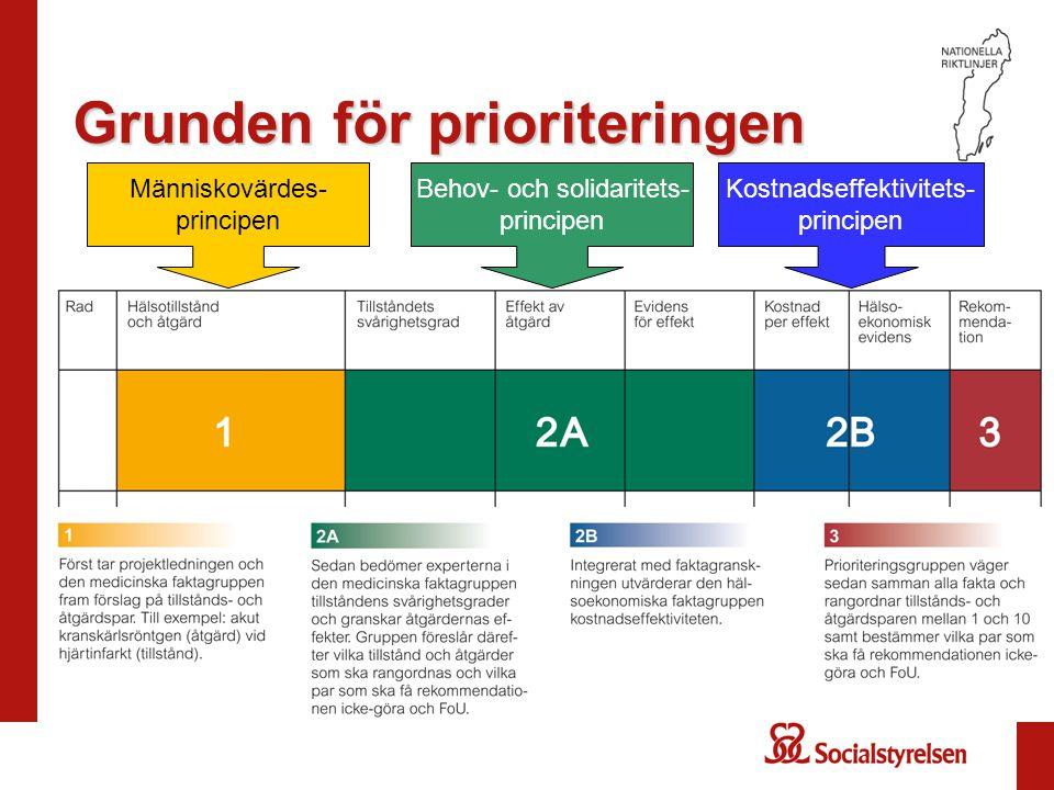 Grunden för prioriteringen Behov- och solidaritets- principen Kostnadseffektivitets- principen Människovärdes- principen