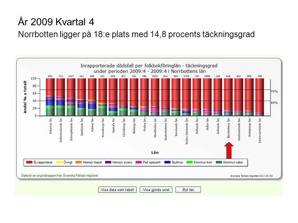 År 2009 Kvartal 4 Norrbotten ligger på 18:e plats med 14,8 procents täckningsgrad