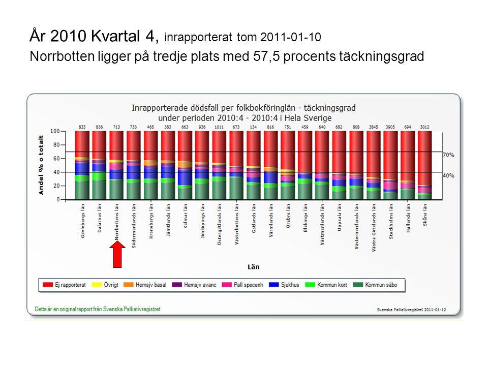 År 2010 Kvartal 4, inrapporterat tom 2011-01-10 Norrbotten ligger på tredje plats med 57,5 procents täckningsgrad