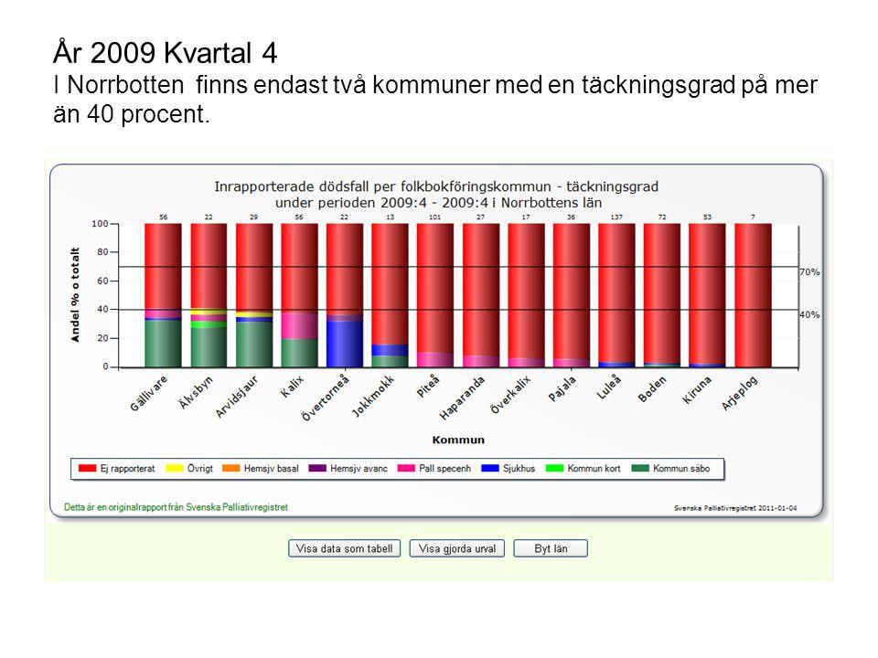 År 2009 Kvartal 4 I Norrbotten finns endast två kommuner med en täckningsgrad på mer än 40 procent.