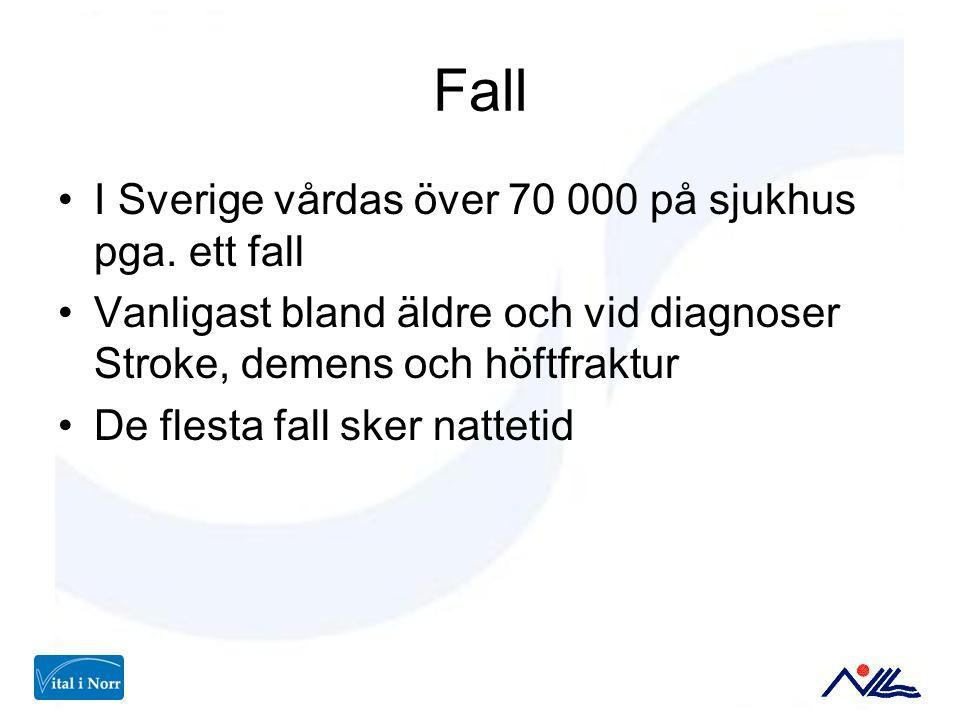 Fall I Sverige vårdas över 70 000 på sjukhus pga. ett fall Vanligast bland äldre och vid diagnoser Stroke, demens och höftfraktur De flesta fall sker