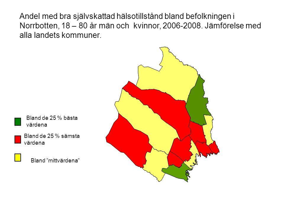 """Bland """"mittvärdena"""" Andel med bra självskattad hälsotillstånd bland befolkningen i Norrbotten, 18 – 80 år män och kvinnor, 2006-2008. Jämförelse med a"""