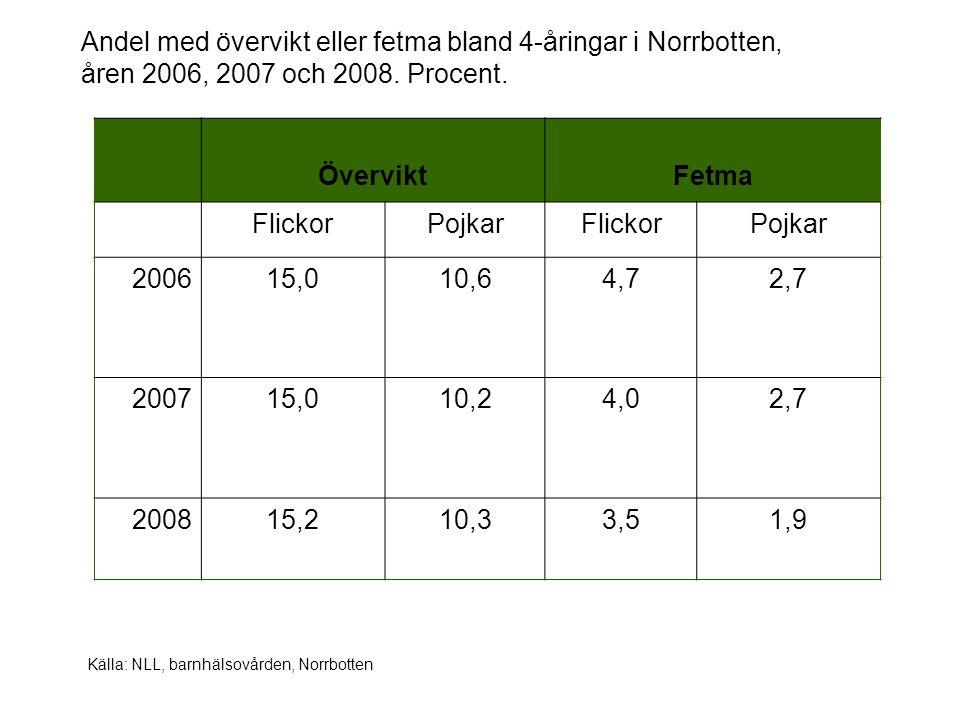 Andel med övervikt eller fetma bland 4-åringar i Norrbotten, åren 2006, 2007 och 2008. Procent. ÖverviktFetma FlickorPojkarFlickorPojkar 200615,010,64