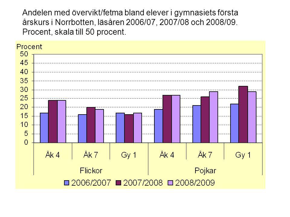Andelen med övervikt/fetma bland elever i gymnasiets första årskurs i Norrbotten, läsåren 2006/07, 2007/08 och 2008/09. Procent, skala till 50 procent