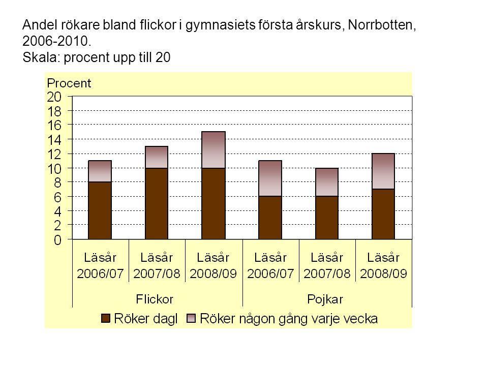 Andel rökare bland flickor i gymnasiets första årskurs, Norrbotten, 2006-2010. Skala: procent upp till 20