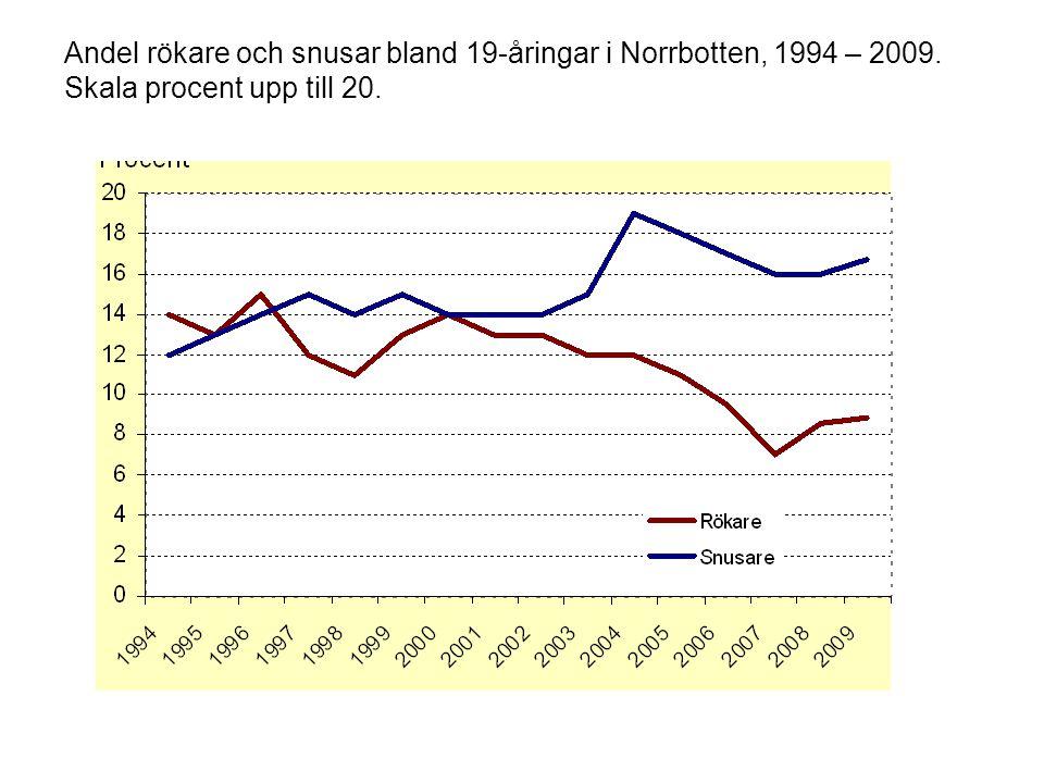 Andel rökare och snusar bland 19-åringar i Norrbotten, 1994 – 2009. Skala procent upp till 20.