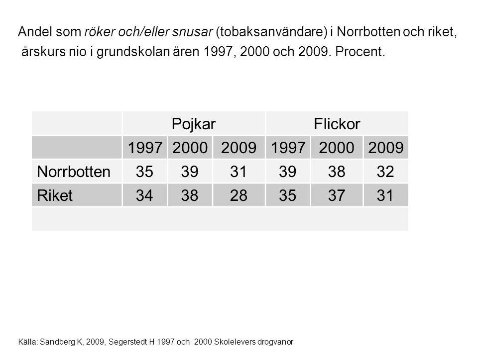 PojkarFlickor 199720002009199720002009 Norrbotten353931393832 Riket343828353731 Källa: Sandberg K, 2009, Segerstedt H 1997 och 2000 Skolelevers drogva