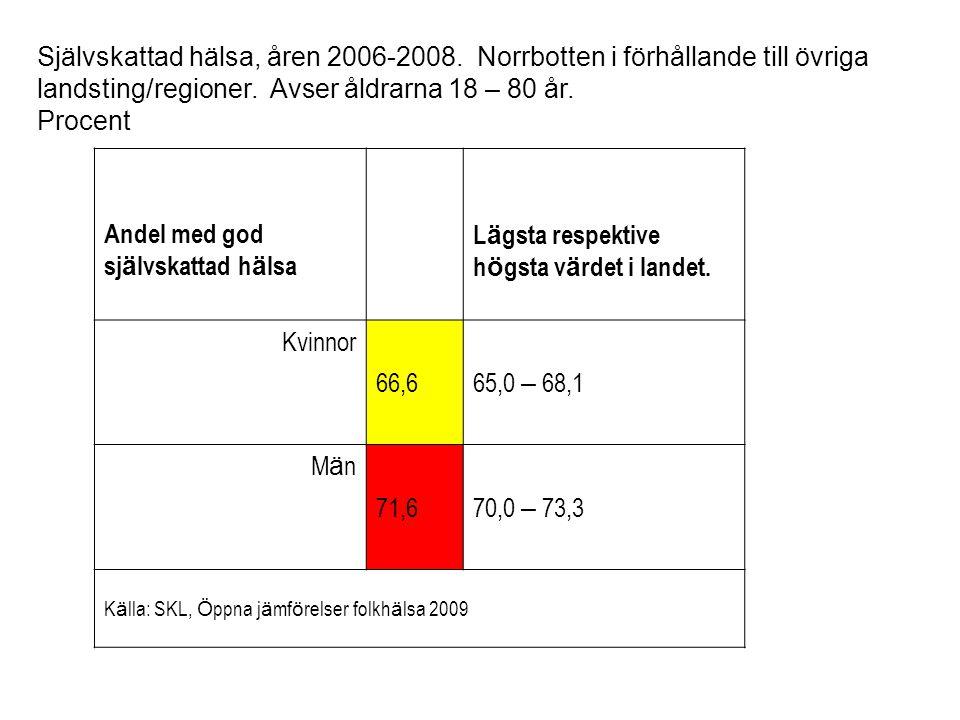 Medellivslängden vid födelsen, Män i Norrbotten.Antal år, åren 2004-2008.