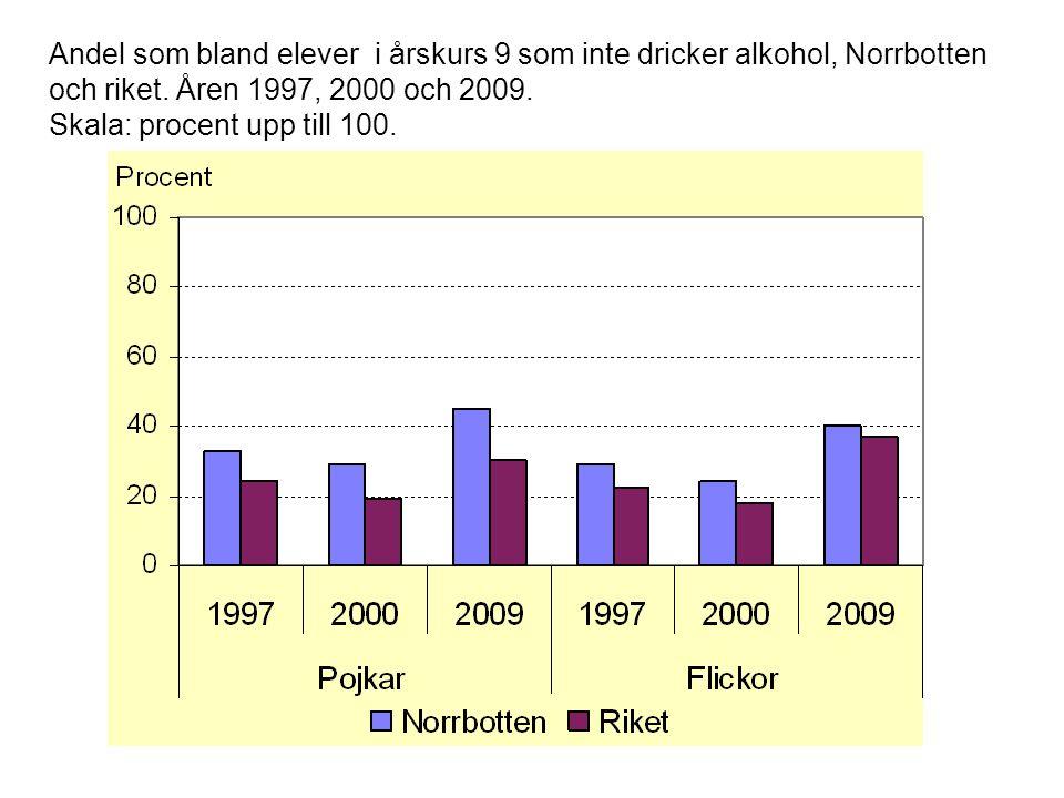Andel som bland elever i årskurs 9 som inte dricker alkohol, Norrbotten och riket. Åren 1997, 2000 och 2009. Skala: procent upp till 100.