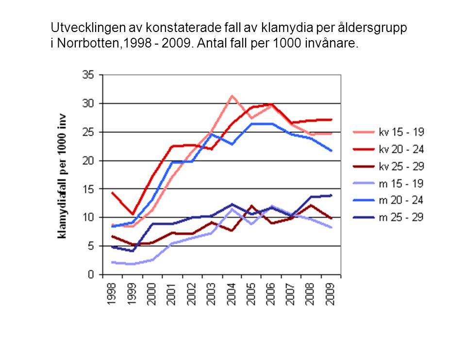 Utvecklingen av konstaterade fall av klamydia per åldersgrupp i Norrbotten,1998 - 2009. Antal fall per 1000 invånare.