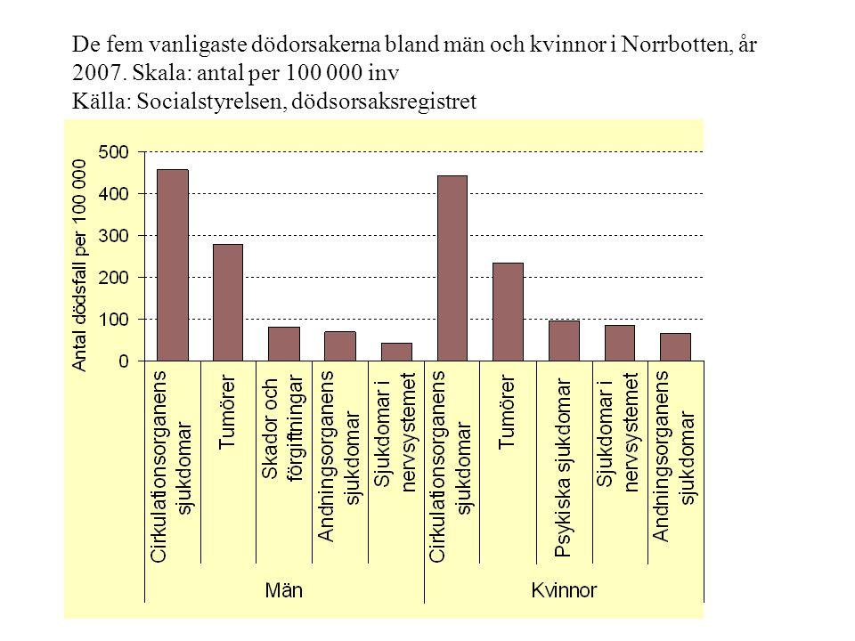 De fem vanligaste dödorsakerna bland män och kvinnor i Norrbotten, år 2007. Skala: antal per 100 000 inv Källa: Socialstyrelsen, dödsorsaksregistret