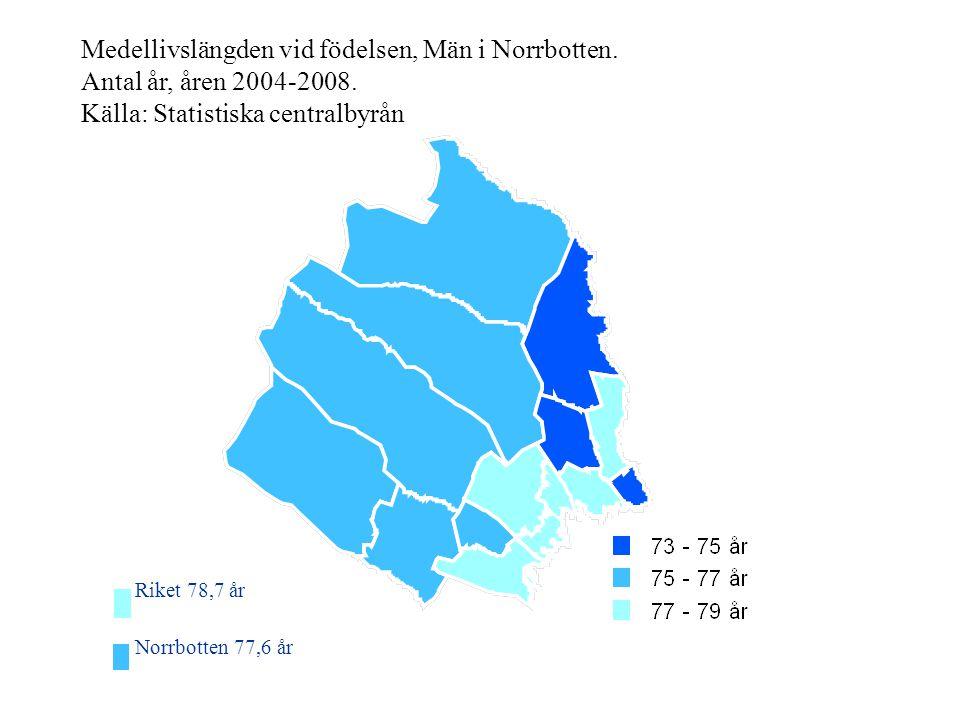 Medellivslängden vid födelsen, Män i Norrbotten. Antal år, åren 2004-2008. Källa: Statistiska centralbyrån Riket 78,7 år Norrbotten 77,6 år