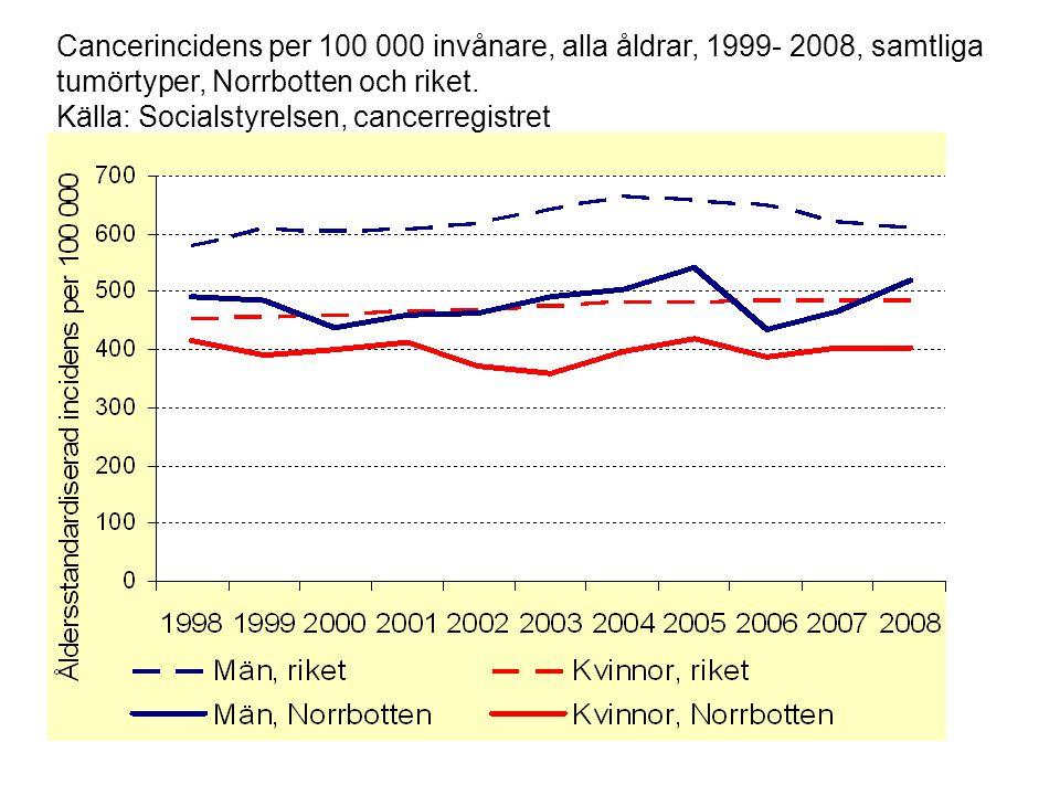 Cancerincidens per 100 000 invånare, alla åldrar, 1999- 2008, samtliga tumörtyper, Norrbotten och riket. Källa: Socialstyrelsen, cancerregistret