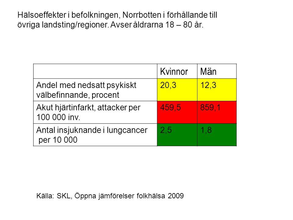 KvinnorMänMän Andel med nedsatt psykiskt välbefinnande, procent 20,312,3 Akut hjärtinfarkt, attacker per 100 000 inv. 459,5859,1 Antal insjuknande i l