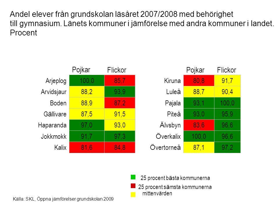 Andel elever från grundskolan läsåret 2007/2008 med behörighet till gymnasium. Länets kommuner i jämförelse med andra kommuner i landet. Procent Pojka