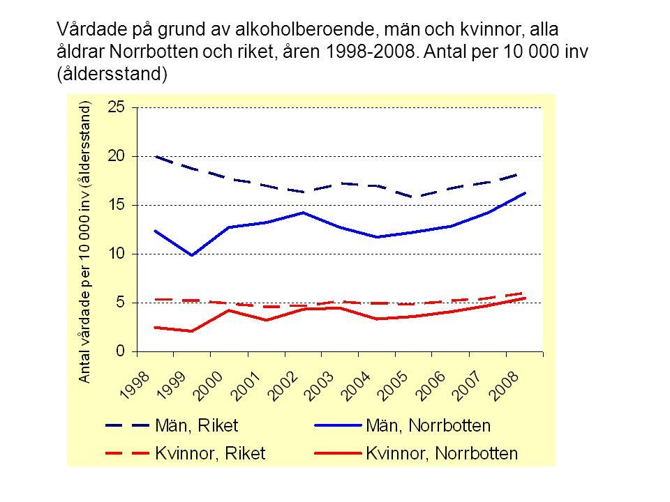 Vårdade på grund av alkoholberoende, män och kvinnor, alla åldrar Norrbotten och riket, åren 1998-2008. Antal per 10 000 inv (åldersstand)