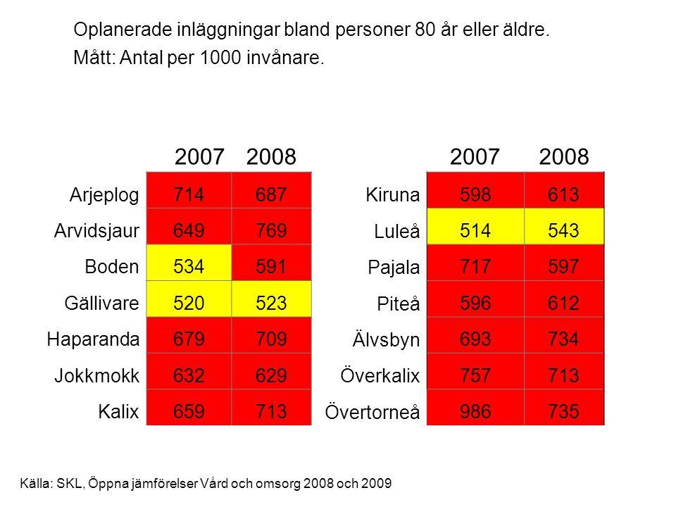 Källa: SKL, Öppna jämförelser Vård och omsorg 2008 och 2009 2007200820072008 Arjeplog714687 Kiruna598613 Arvidsjaur649769 Luleå514543 Boden534591 Paja