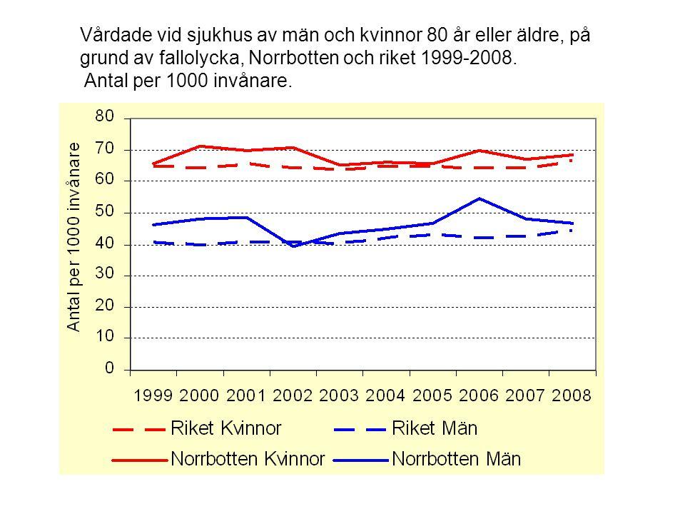 Vårdade vid sjukhus av män och kvinnor 80 år eller äldre, på grund av fallolycka, Norrbotten och riket 1999-2008. Antal per 1000 invånare.