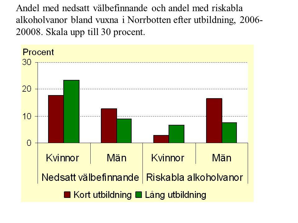 Andel med nedsatt välbefinnande och andel med riskabla alkoholvanor bland vuxna i Norrbotten efter utbildning, 2006- 20008. Skala upp till 30 procent.