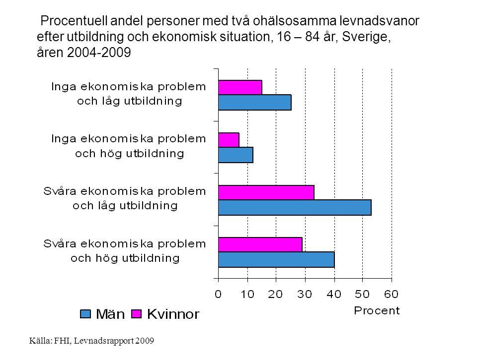 Procentuell andel personer med två ohälsosamma levnadsvanor efter utbildning och ekonomisk situation, 16 – 84 år, Sverige, åren 2004-2009 Källa: FHI,