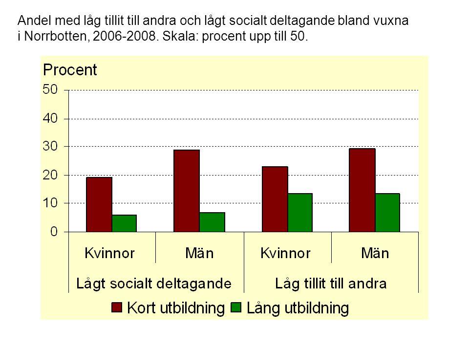 Andel med låg tillit till andra och lågt socialt deltagande bland vuxna i Norrbotten, 2006-2008. Skala: procent upp till 50.
