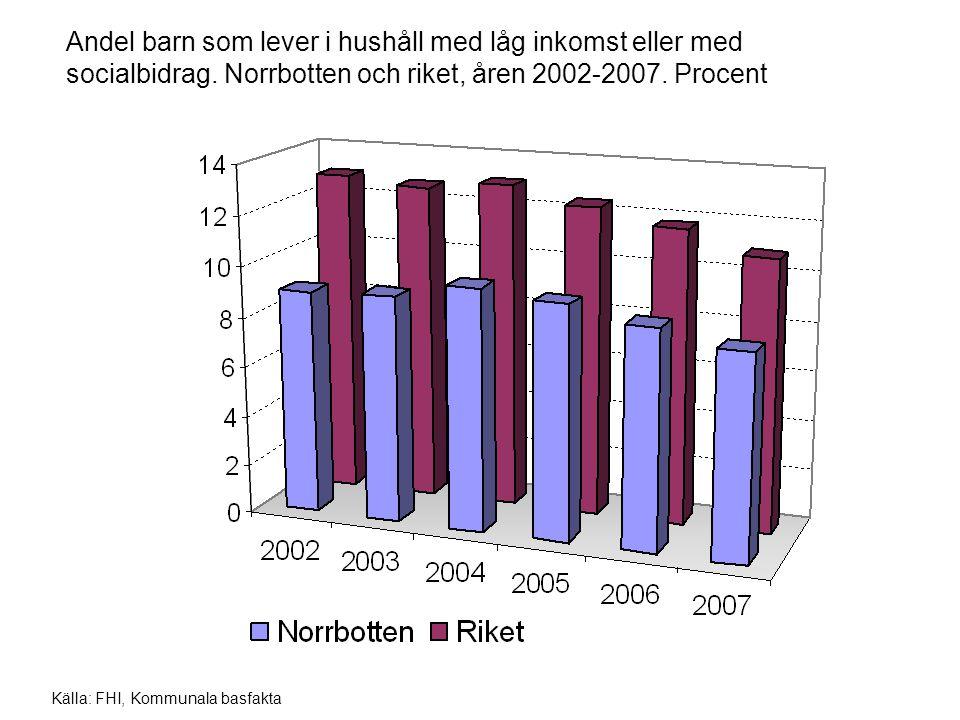Andel barn som lever i hushåll med låg inkomst eller med socialbidrag. Norrbotten och riket, åren 2002-2007. Procent Källa: FHI, Kommunala basfakta