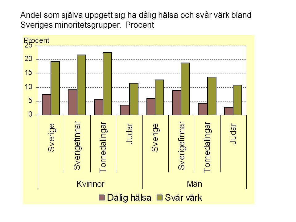 Andel som själva uppgett sig ha dålig hälsa och svår värk bland Sveriges minoritetsgrupper. Procent