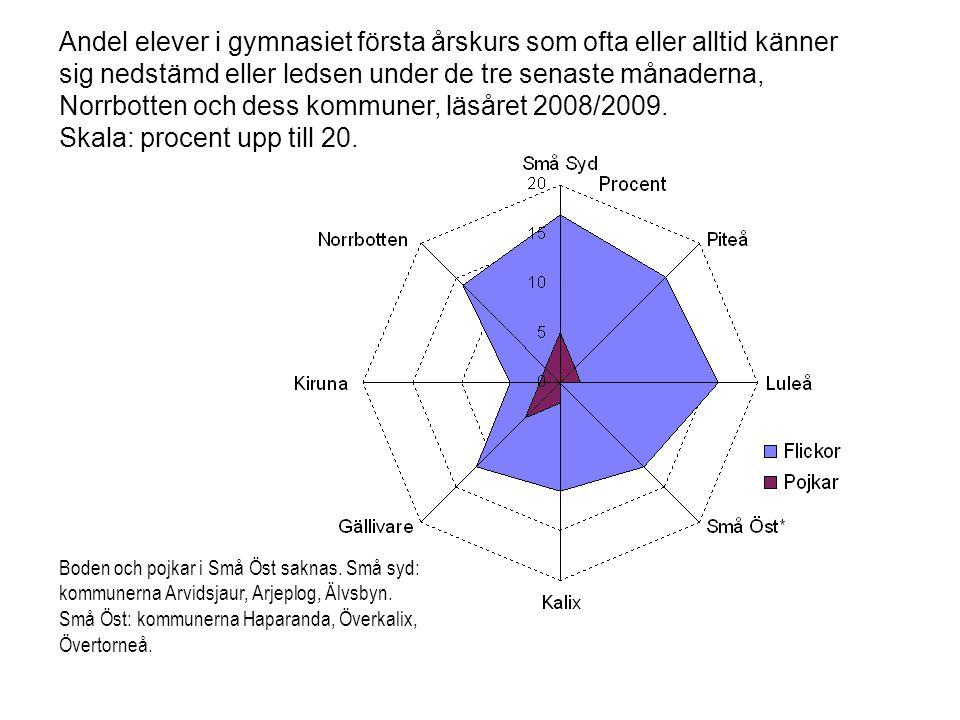 Procentuell andel personer med två ohälsosamma levnadsvanor efter utbildning och ekonomisk situation, 16 – 84 år, Sverige, åren 2004-2009 Källa: FHI, Levnadsrapport 2009