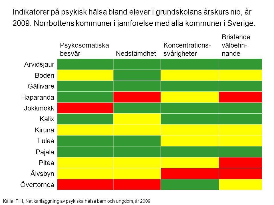 PojkarFlickor 199720002009199720002009 Norrbotten353931393832 Riket343828353731 Källa: Sandberg K, 2009, Segerstedt H 1997 och 2000 Skolelevers drogvanor Andel som röker och/eller snusar (tobaksanvändare) i Norrbotten och riket, årskurs nio i grundskolan åren 1997, 2000 och 2009.