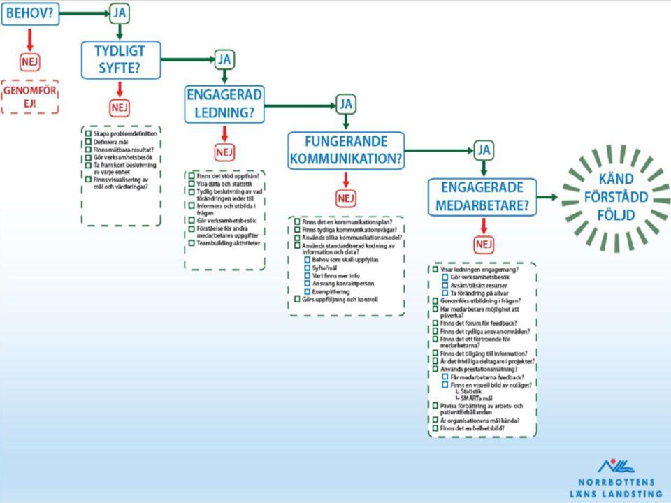 Bakgrund/Behov Introduktion av ny personal Avvikelser internt/externt -Vårdplaneringar -Yrkesgrupper -Frigångar -Närstående -Vårdgrannar