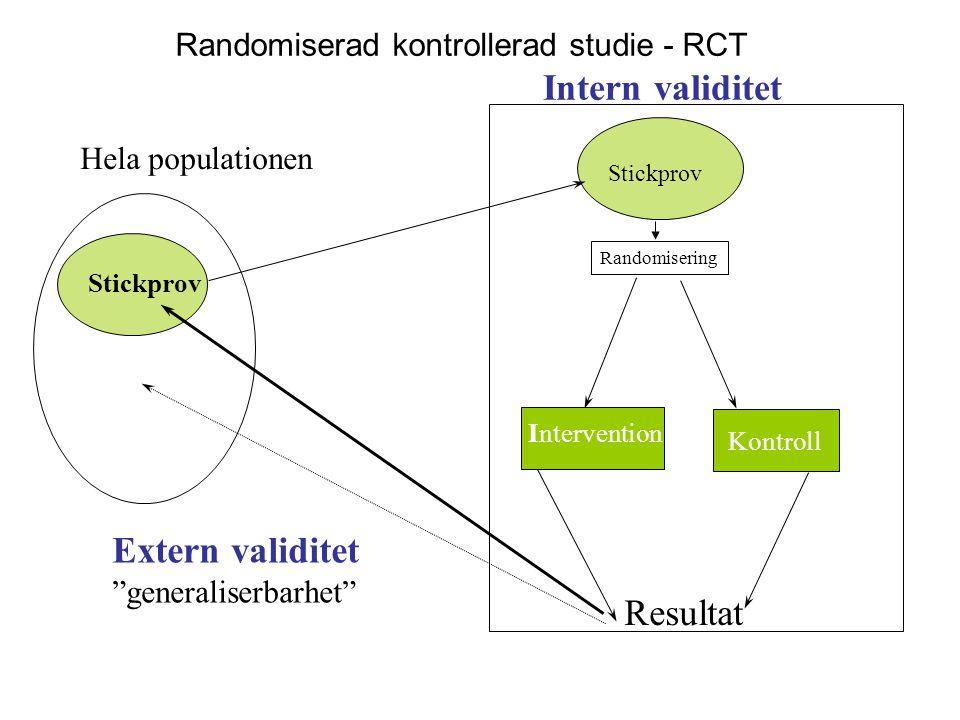 Stickprov Hela populationen Intern validitet Stickprov Intervention Kontroll Resultat Extern validitet generaliserbarhet Stickprov Randomisering Randomiserad kontrollerad studie - RCT