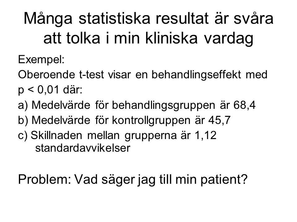 Många statistiska resultat är svåra att tolka i min kliniska vardag Exempel: Oberoende t-test visar en behandlingseffekt med p < 0,01 där: a) Medelvärde för behandlingsgruppen är 68,4 b) Medelvärde för kontrollgruppen är 45,7 c) Skillnaden mellan grupperna är 1,12 standardavvikelser Problem: Vad säger jag till min patient?